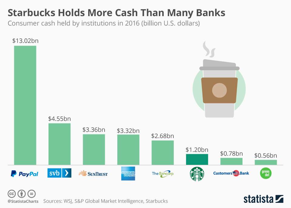starbucks has more cash than banks