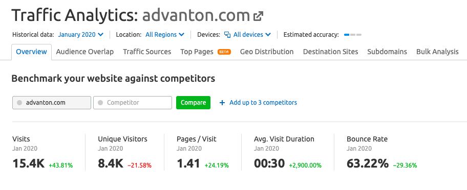 monthly traffic analytics