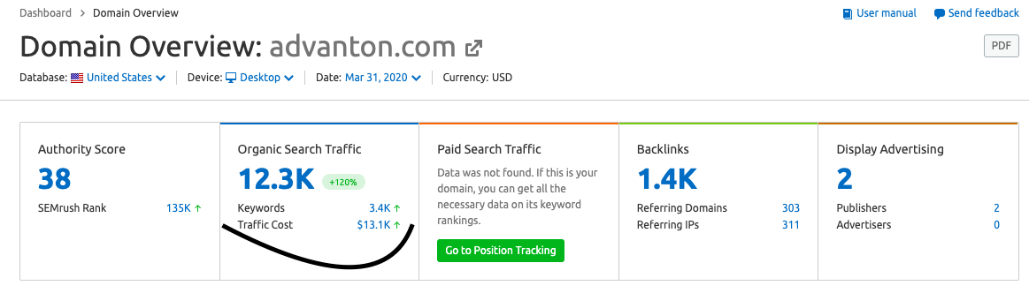 website traffic cost